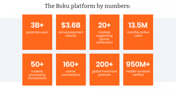 Boku Overview in Numbers